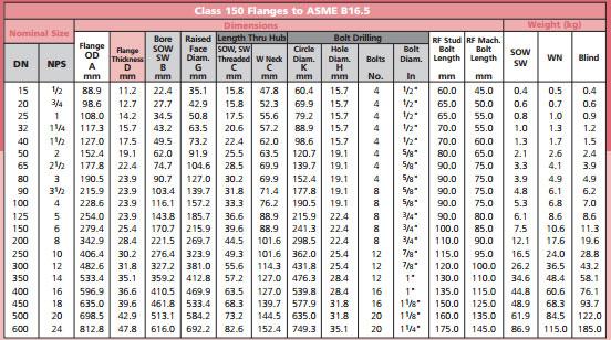 Weld Neck Flanges, WNRF Flanges,WN flange,ANSI B16 5 Weld Neck