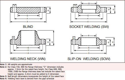Weld Neck Flanges, WNRF Flanges,WN flange,ANSI B16 5 Weld